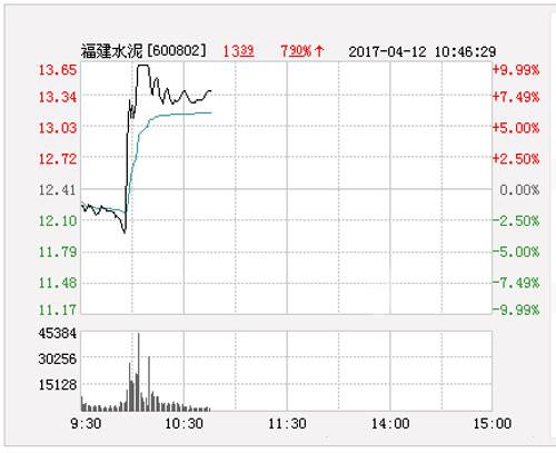 福建大红鹰娱乐涨停 报于13.65元